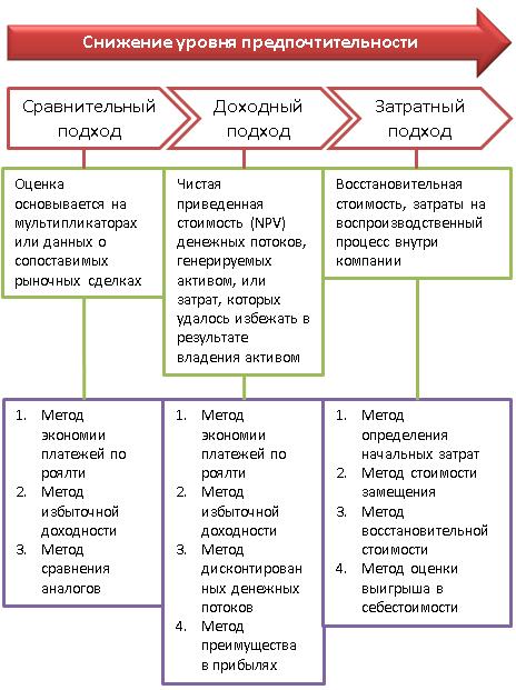 Решение задач по оценке нематериальных активов математика 5 класс ответы на решение задач