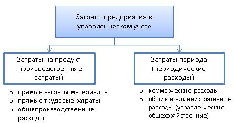Классификация затрат в управленческом учете