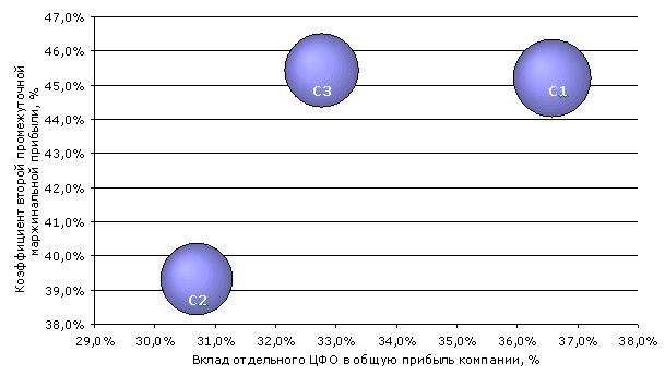 Вклад результатов от эксплуатации судов в формировании финансового результата судоходной компании