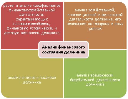 анализ финансового состояния должника образец