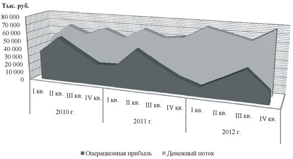 Динамика операционной прибыли и чистого денежного потока по текущей деятельности