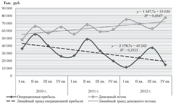 Линейные тренды динамики операционной прибыли и чистого денежного потока по текущей деятельности