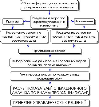 Операционный анализ по видам продукции/услуг