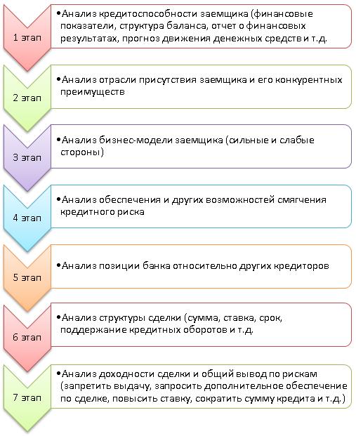 Схема анализа риск-профиля