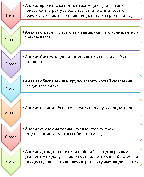 Схема анализа риск-профиля сделки в сегменте корпоративного кредитования