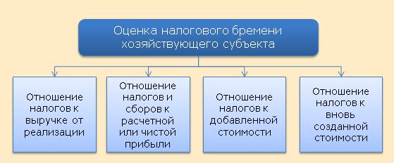 Методика количественной оценки налогового бремени хозяйствующих субъектов