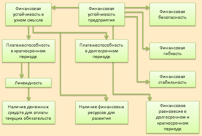 Теоретическая схема взаимосвязи финансовой устойчивости и финансовой безопасности предприятия