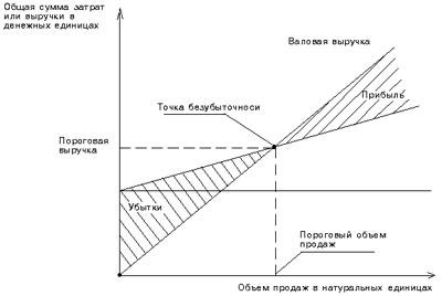 графическое определение точки безубыточности (порога рентабельности)