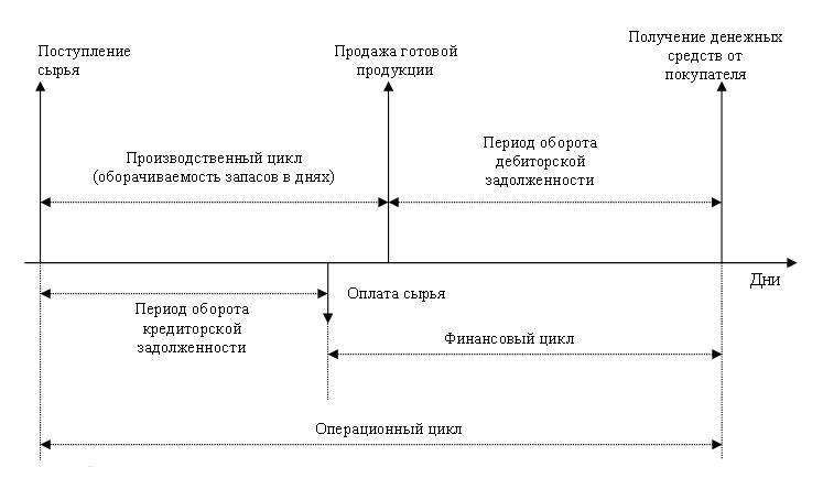 Взаимосвязь производственного и финансового циклов