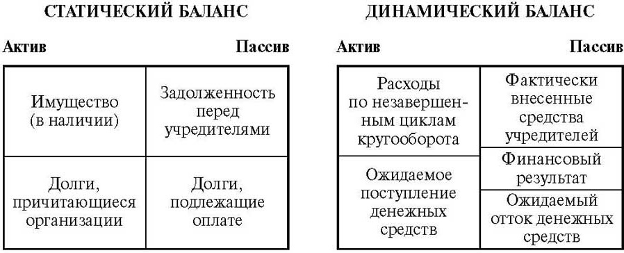 графическое изображение динамического и статистического баланса