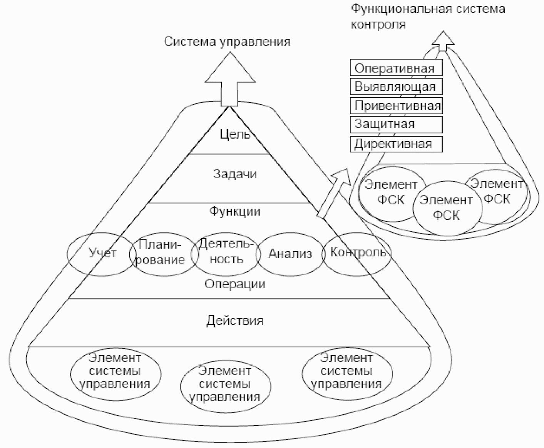 Взаимодействие системы управления и системы контроля