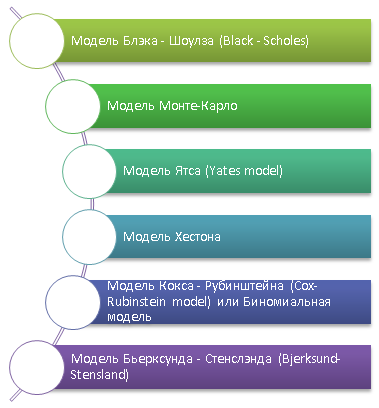 Модели оценки стоимости опциона