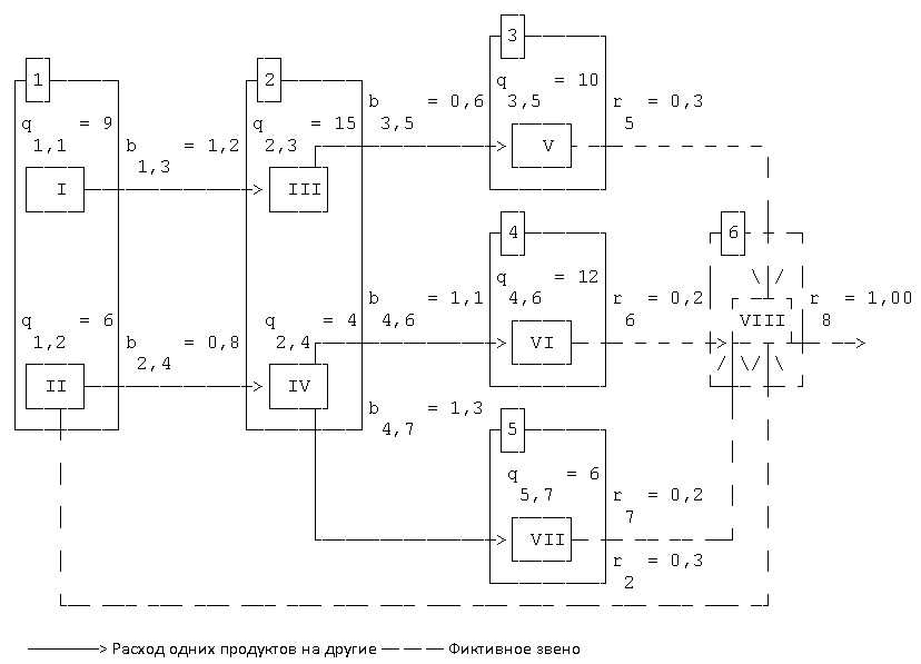 Графо-матричная модель производственной системы