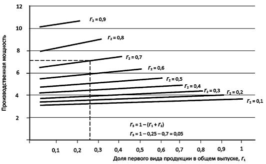 Зависимость производственной мощности от ассортимента выпускаемой продукции