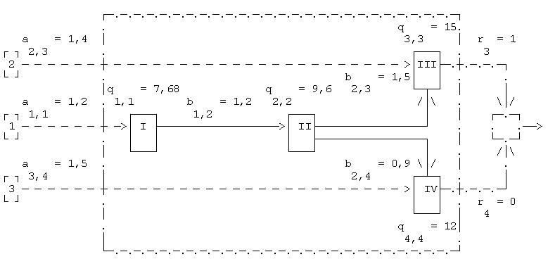 Графо-матричная модель с однопродуктовыми звеньями