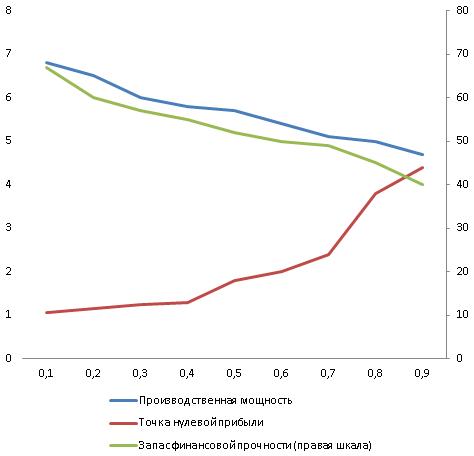 Графики изменения основных экономических показателей производственной системы по результатам моделирования
