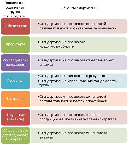 Система потребностей партнерских социальных групп (стейкхолдеров) в стандартизации экономического анализа