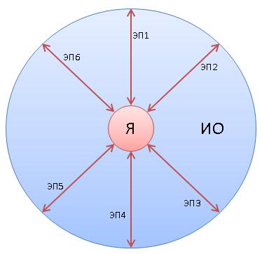 Схема сценарного моделирования экономических процессов хозяйствующего субъекта экономики в соответствии с концепцией качества 6М