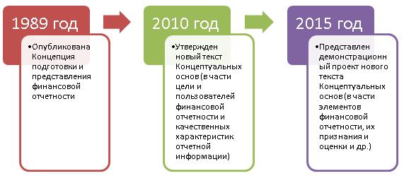 Основные этапы реформирования Концептуальных основ финансовой отчетности в системе МСФО