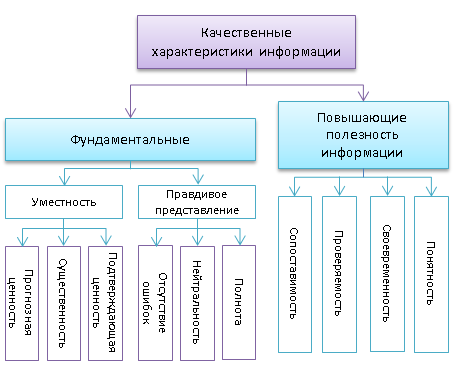 Качественные характеристики информации в финансовой отчетности, сформированной по МСФО