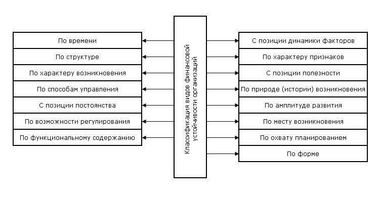 Классификация видов финансовой