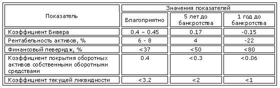 Система показателей У. Бивера для диагностики банкротства