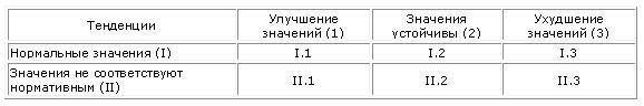 Таблица состояния показателей первого класса
