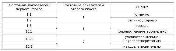 Таблица сопоставления состояний показателей первого и второго класса