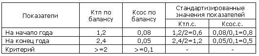 Рейтинговая оценка организации