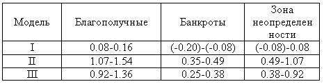 Критические показатели моделей А.В. Колышкина