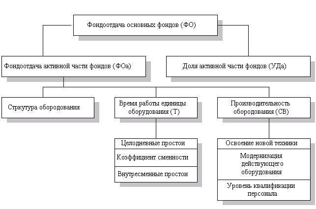 факторный анализ фондоотдачи