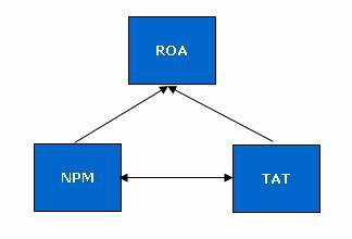 Схема модели Дюпон