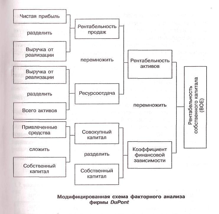 Модифицированная схема факторного анализа DuPont