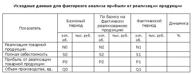Исходные данные для факторного анализа