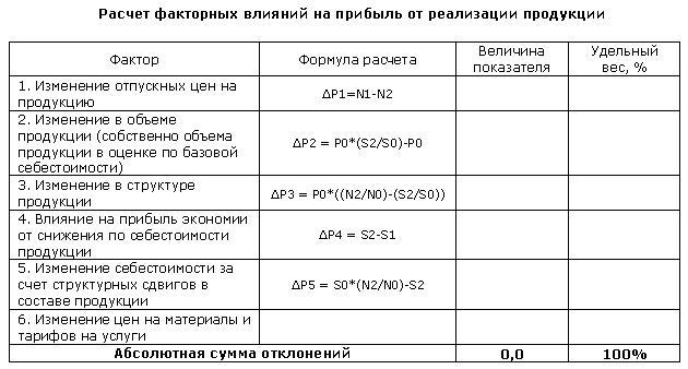 Факторный анализ пример расчета