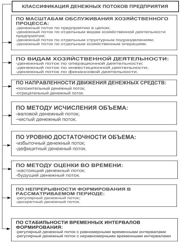 Классификация денежных потоков предприятия