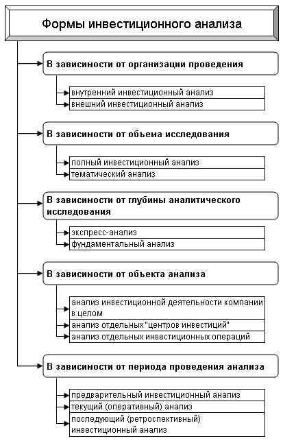 Основные формы инвестиционного анализа в зависимости от проведения