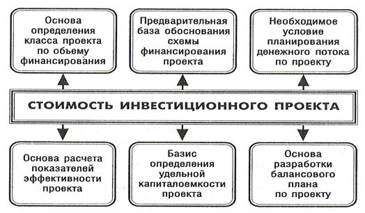 Роль показателя стоимости инвестиционного проекта в финансовом управлении