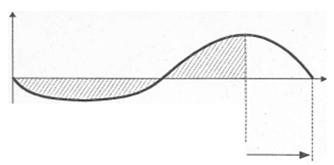 График формирования чистого денежного потока