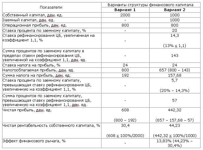 Пример расчета финансового левериджа в российской практике