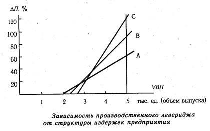 Зависимость операционного левериджа от структуры издержек