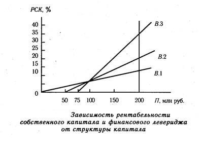 Зависимость рентабельности собственного капитала, финансового левериджа от структуры капитала