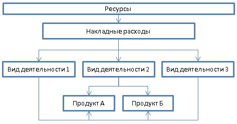 Распределение накладных расходов методом ABC