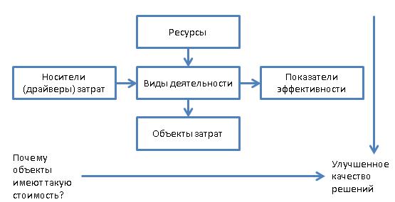 Логика АВС метода