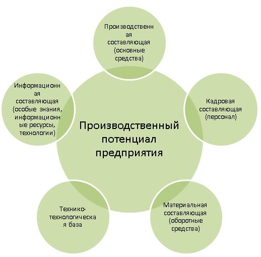 Состав производственного потенциала предприятия