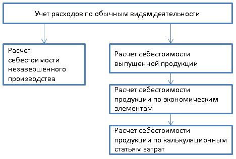 Схема процесса учета расходов по обычным видам деятельности