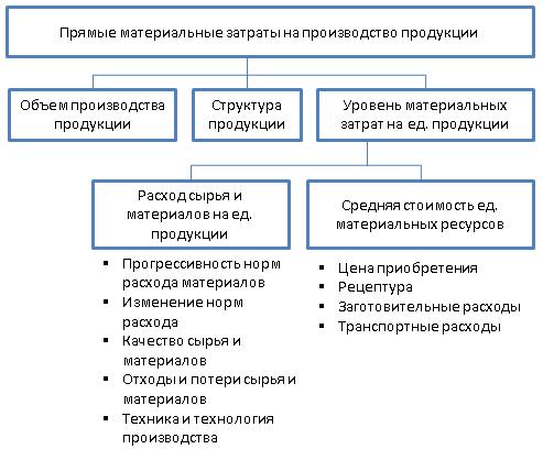 Система факторов, оказывающих влияние на материальные затраты