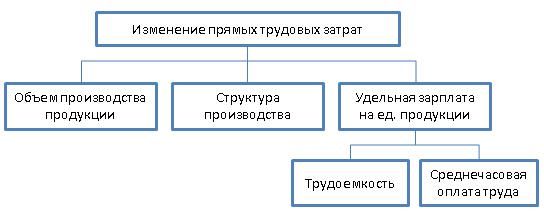 Структурно-логическая схема факторной системы анализа прямых трудовых затрат
