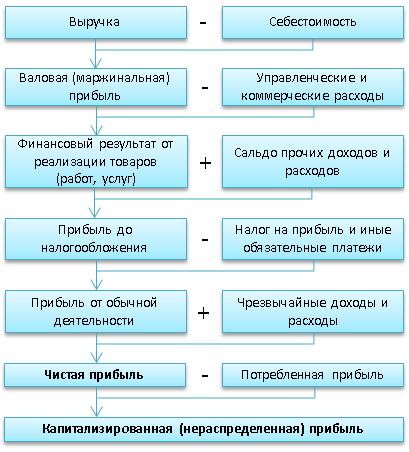Модель формирования прибыли предприятия