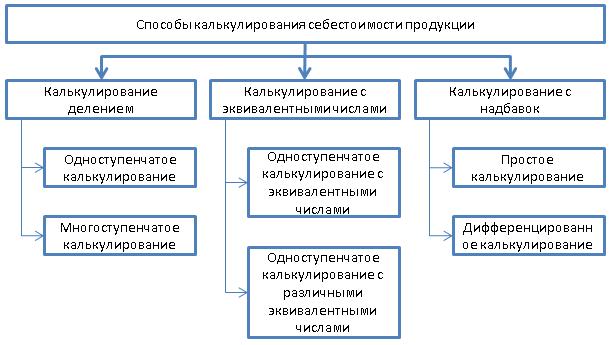 Основные способы калькулирования себестоимости единицы